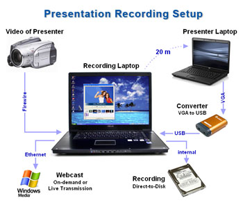presentation recording hardware, click to enlarge